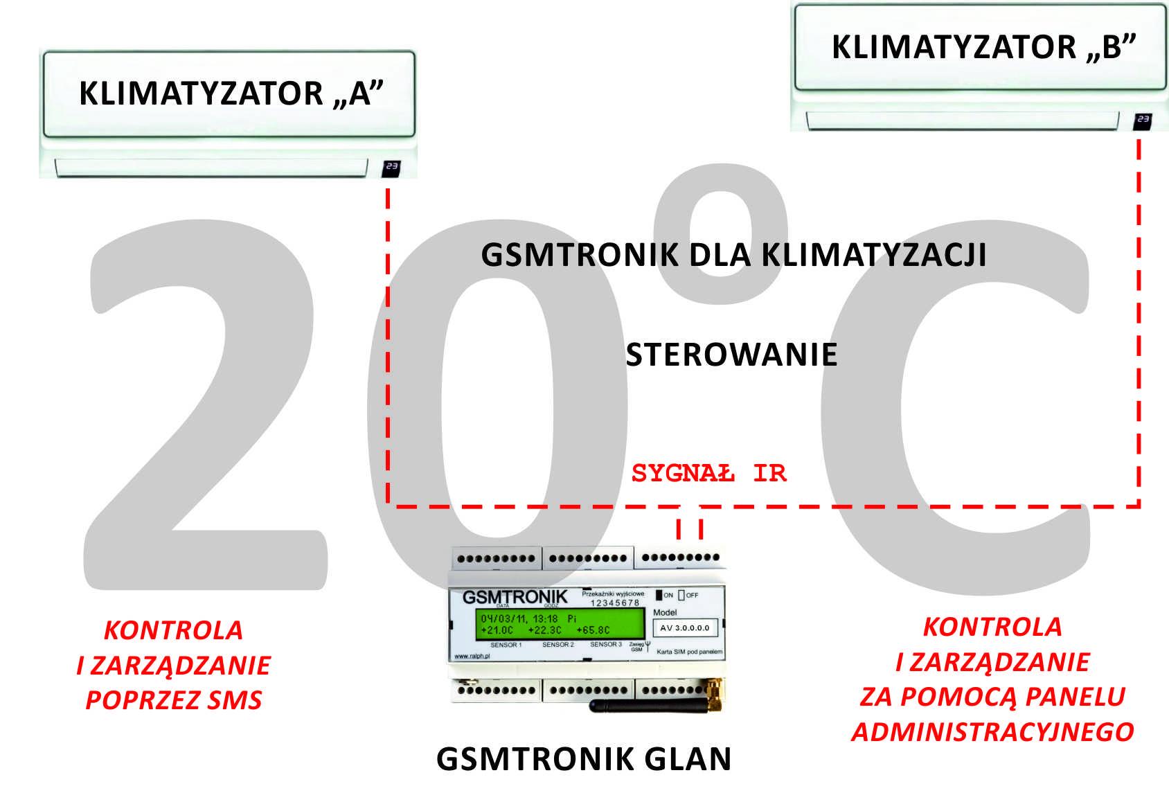 GSM KLIMATYZACJA