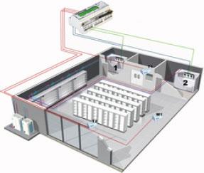 Sterowanie pracą klimatyzatora awaryjnego serwerowni