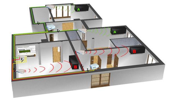 Sterowanie klimatyzacją sterownik GSM - IRDA