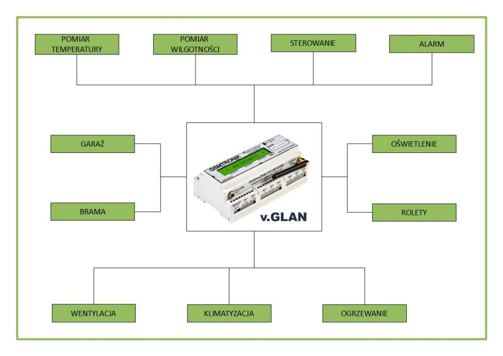 Możliwości układu GLAN